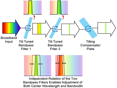 Tunable Filters: Wavelength filtering technology improves spectral imaging  – Spectrolight Inc.